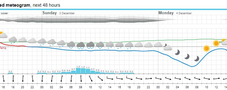 ECMWF meteogram za Frušku Goru - yr.no