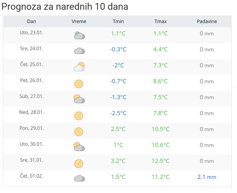 Prognostički meteogrami - narednih 10 dana