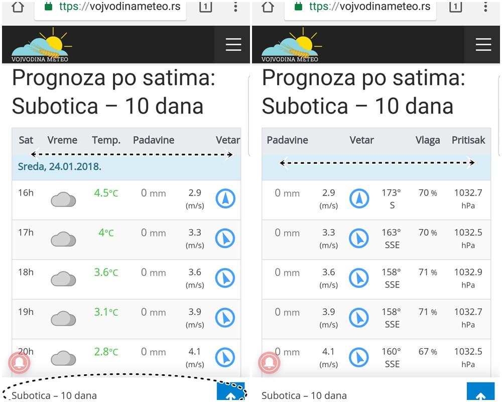 Prognoza mobile - po satima