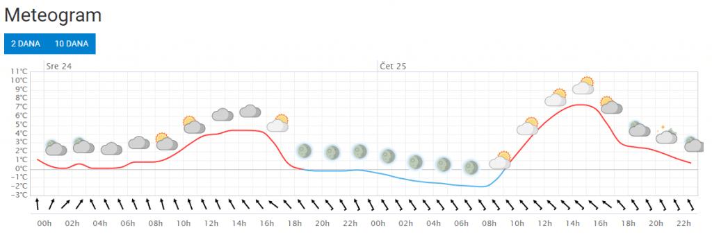 Prognoza vremena po lokaciji - meteogram za naredna 2 dana