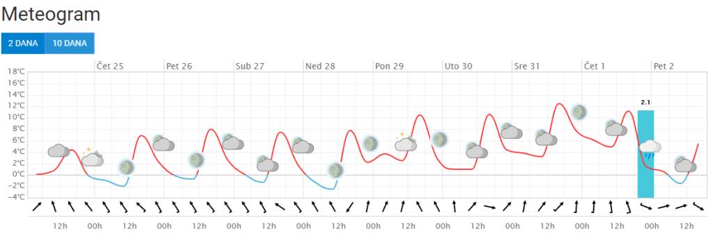 Prognoza vremena po lokaciji - meteogram za narednih 10 dana