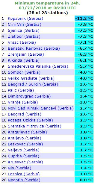 Minimalne temperature - 22. mart 2018