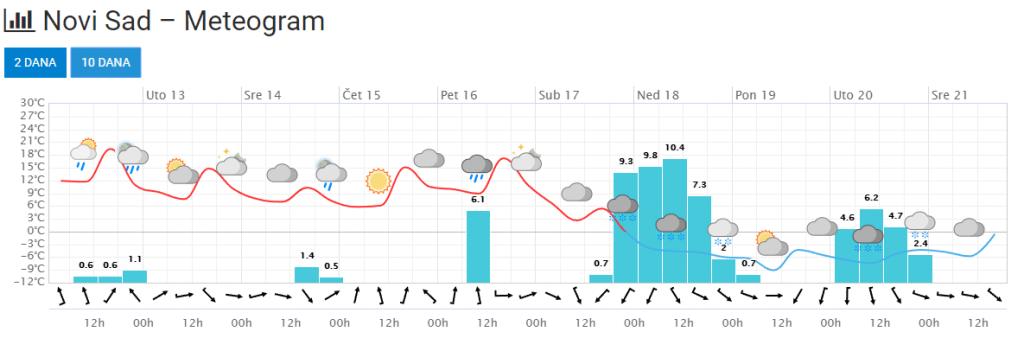 Prognostički meteogram za Novi Sad za narednih 10 dana