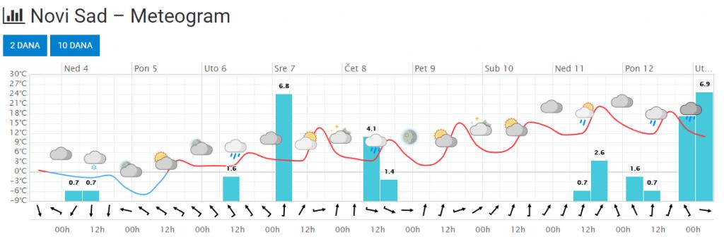 Prognoza za Novi Sad 10 dana (ECMWF) - sve toplije