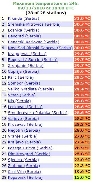 Maksimalne temperature u Srbiji - 13. septembar 2018
