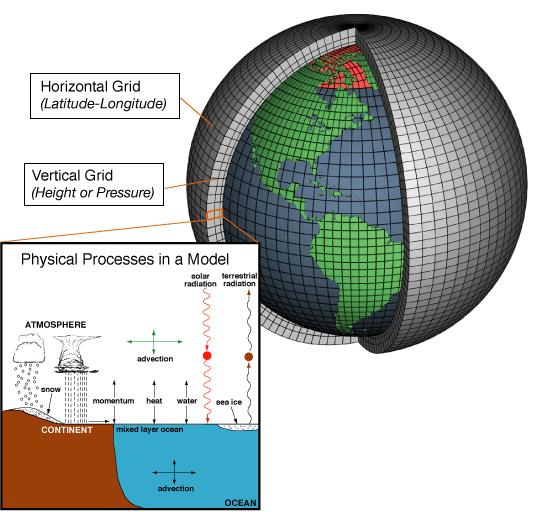 Šema atmosferskog numeričkog modela