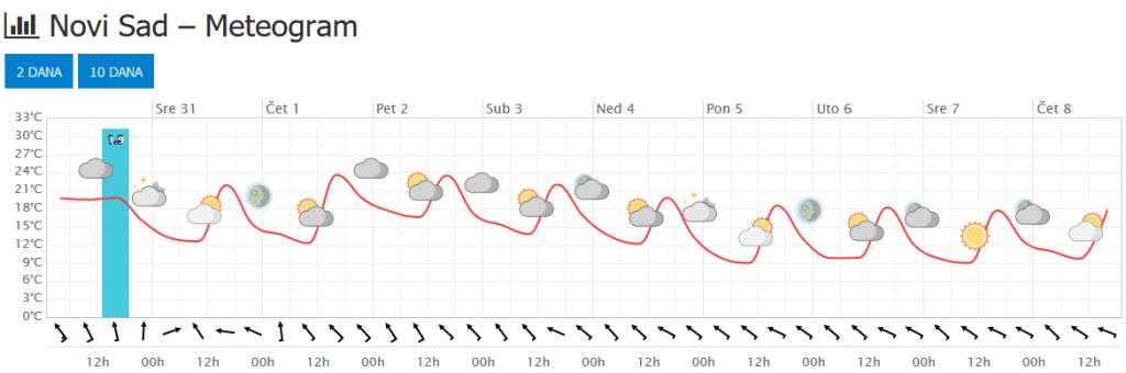 Meteogram za Novi Sad - 10 dana (ECMWF)