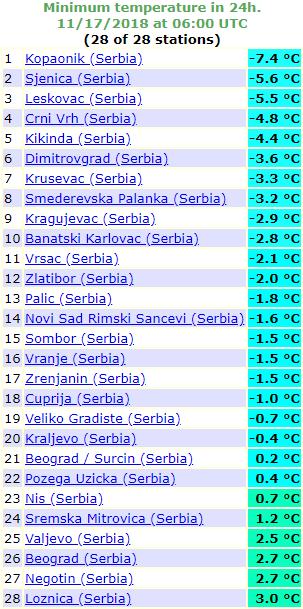 Minimalne temperature u Srbiji - 17. novembar 2018