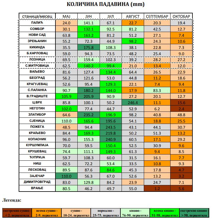 Monitoring padavina u proteklih 6 meseci