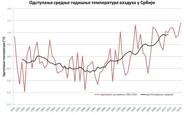 Trend odstupanja srednje godišnje temperature u Srbiji (Izvor: RHMZ)