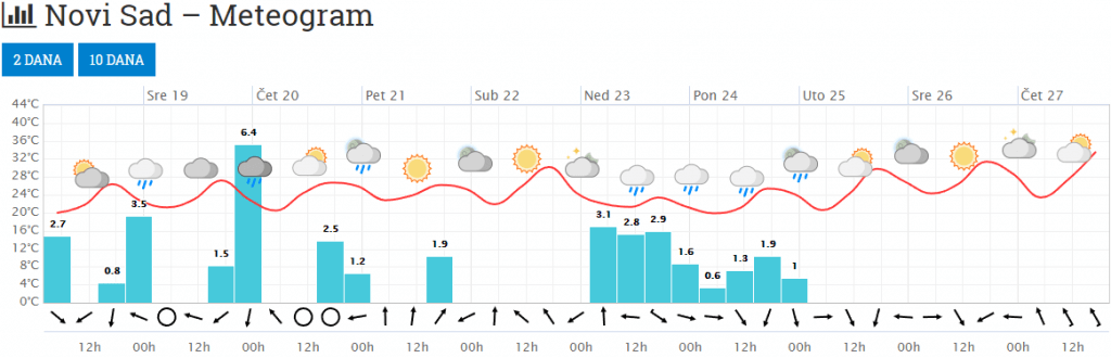 Meteogram za Novi Sad - 10 dana