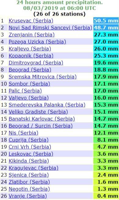 Količina padavina u protekla 24h u Srbiji - 3. avg 2019
