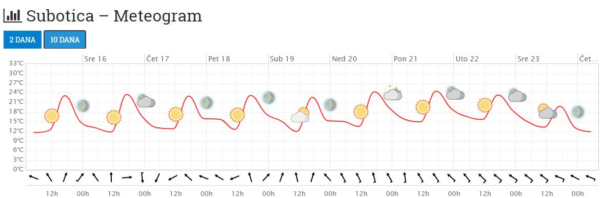 Iznadprosečno Toplo I Suvo Vreme I U Narednih 10 Dana