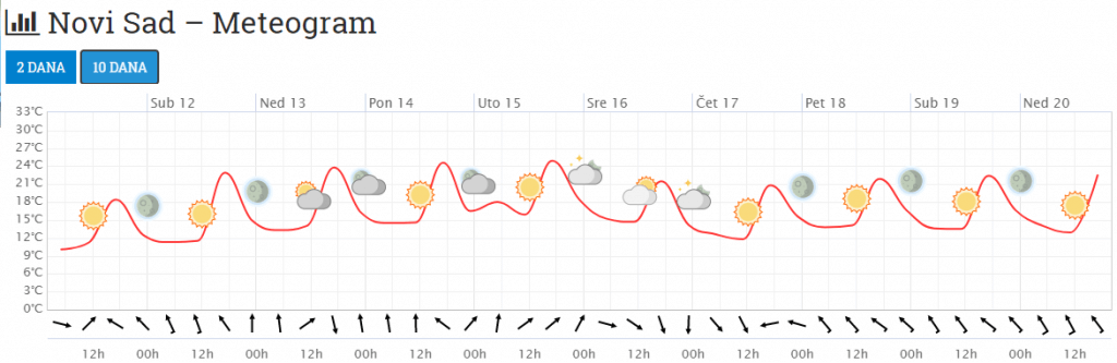 Meteogram za Novi Sad narednih 10 dana